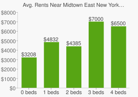 Graph of average rent prices for Midtown East New York