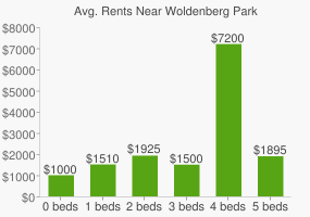 Graph of average rent prices for Woldenberg Park