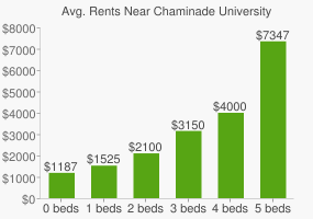 Graph of average rent prices for Chaminade University of Honolulu