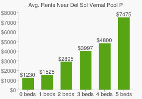 Graph of average rent prices for Del Sol Vernal Pool Preserve