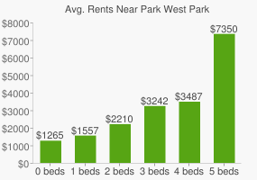 Graph of average rent prices for Park West Park