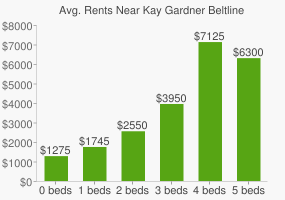 Graph of average rent prices for Kay Gardner Beltline Park