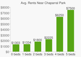 Graph of average rent prices for Chaparral Park
