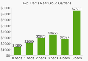 Graph of average rent prices for Cloud Gardens