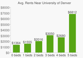 Graph of average rent prices for University of Denver