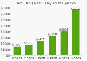 Graph of average rent prices for Valley Torah High School