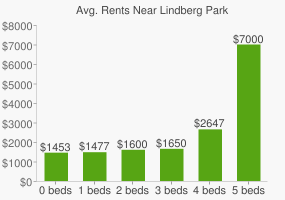 Graph of average rent prices for Lindberg Park