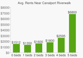 Graph of average rent prices for Canalport Riverwalk