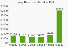 Graph of average rent prices for Hazelnut Park