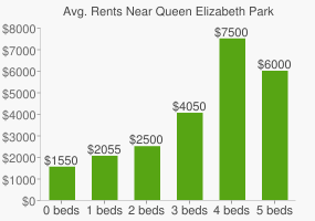 Graph of average rent prices for Queen Elizabeth Park