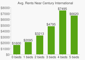 Graph of average rent prices for Century International High School