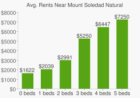 Graph of average rent prices for Mount Soledad Natural Park