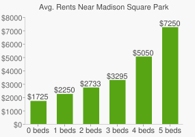Graph of average rent prices for Madison Square Park