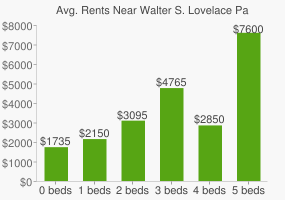 Graph of average rent prices for Walter S. Lovelace Park