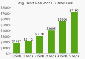 Graph of average rent prices for John L. Garber Park
