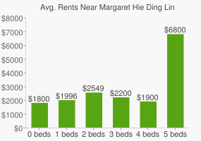 Graph of average rent prices for Margaret Hie Ding Lin Park