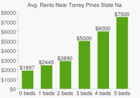 Graph of average rent prices for Torrey Pines State Natural Reserve Extension