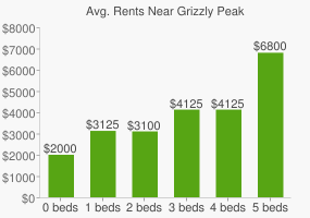 Graph of average rent prices for Grizzly Peak