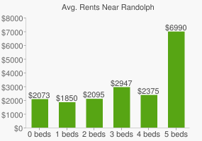 Graph of average rent prices for Randolph