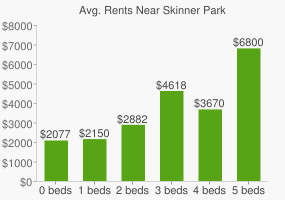 Graph of average rent prices for Skinner Park