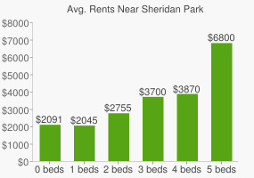 Graph of average rent prices for Sheridan Park