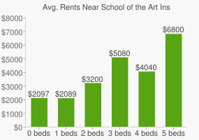 Graph of average rent prices for School of the Art Institute of Chicago