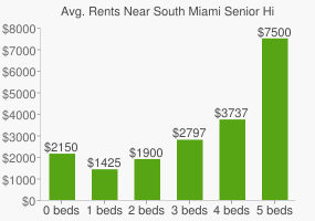 Graph of average rent prices for South Miami Senior High School