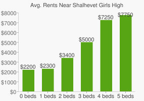 Graph of average rent prices for Shalhevet Girls High School