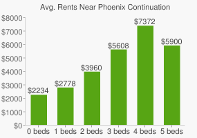 Graph of average rent prices for Phoenix Continuation High School