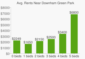 Graph of average rent prices for Downham Green Park