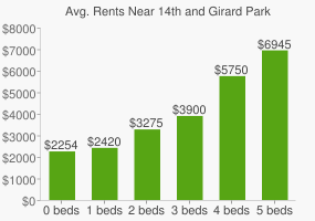 Graph of average rent prices for 14th and Girard Park