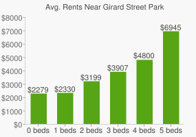 Graph of average rent prices for Girard Street Park