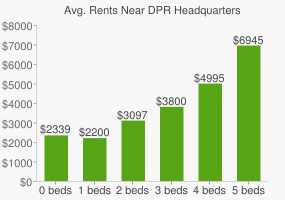 Graph of average rent prices for DPR Headquarters