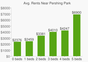 Graph of average rent prices for Pershing Park