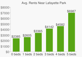 Graph of average rent prices for Lafayette Park