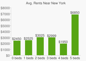 Graph of average rent prices for New York
