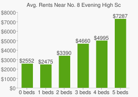 Graph of average rent prices for No. 8 Evening High School