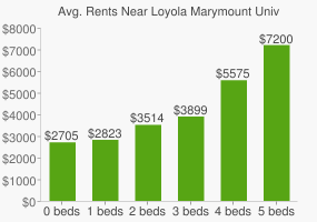 Graph of average rent prices for Loyola Marymount University