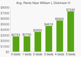Graph of average rent prices for William L Dickinson High School