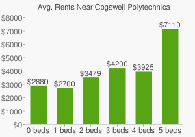 Graph of average rent prices for Cogswell Polytechnical College