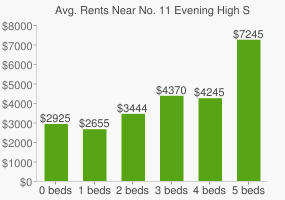 Graph of average rent prices for No. 11 Evening High School