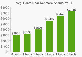 Graph of average rent prices for Kenmare Alternative High School For Adult Women