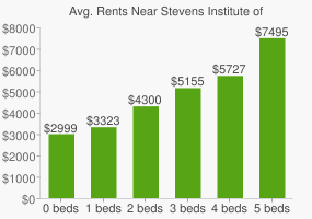 Graph of average rent prices for Stevens Institute of Technology