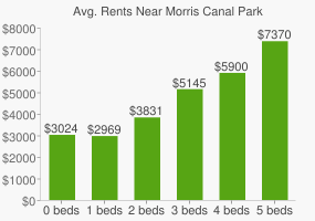 Graph of average rent prices for Morris Canal Park