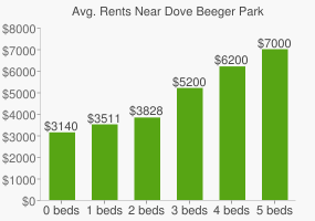 Graph of average rent prices for Dove Beeger Park
