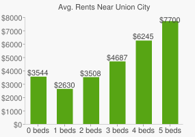 Graph of average rent prices for Union City