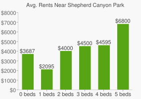 Graph of average rent prices for Shepherd Canyon Park