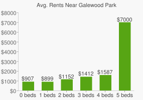 Graph of average rent prices for Galewood Park