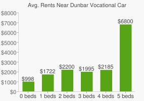 Graph of average rent prices for Dunbar Vocational Career Acad High School