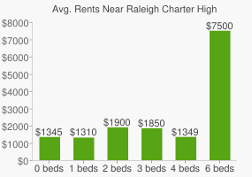 Graph of average rent prices for Raleigh Charter High School